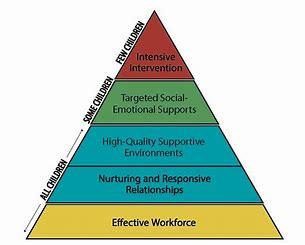 Responsive Caregiving that Promotes Children's Social- Emotional Competence